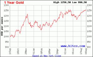 Grafica cotización del oro a 1 año