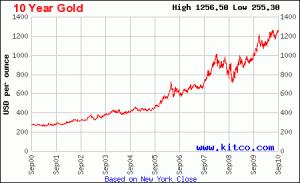 Cotizacion del oro a 10 años. Gráfico Actualizado.