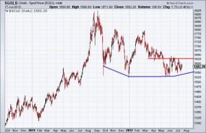 Precio del oro para 2013